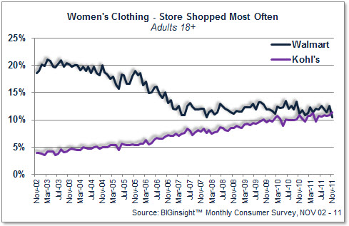 Women's Clothing - Kohl's v. Walmart Shoppers