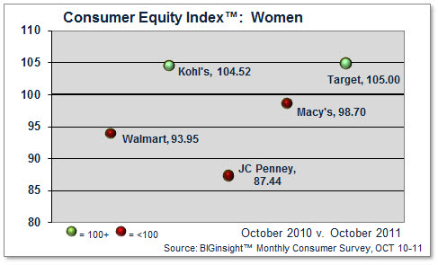 Women's Clothing - Consumer Equity Index™ (CEI)