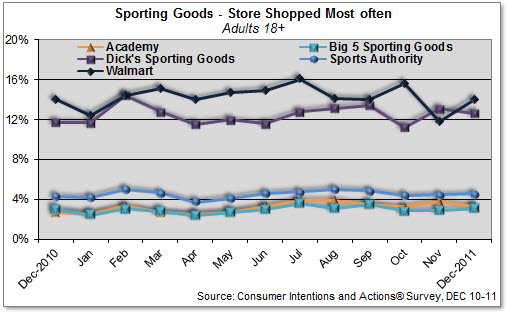Sporting Goods Share, Dec 2010 - 2011
