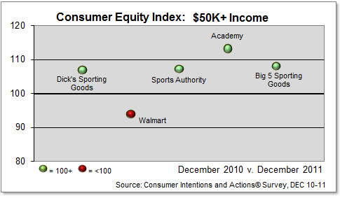 Sporting Goods, Consumer Equity Index, $50K+ Income Shoppers