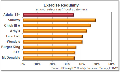 Fast Food Patrons who Exercise Regularly