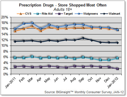 Prescription Drugs - Store Shopped Most Often