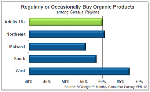 Regularly or Occasionally Buy Organic Products, by Census Regions