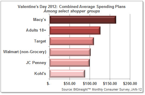 Valentine's Day 2012: Combined Average Spending Plans