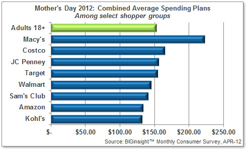 Mother's Day 2012: Combined Average Spending Plans