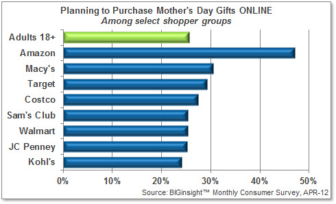 Planning to Purchase Mother's Day Gifts ONLINE