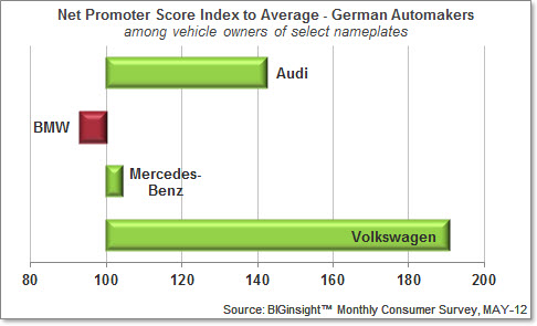 Auto NPS Index - Germany