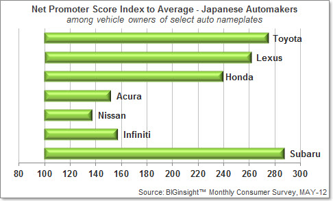 Auto NPS Index - Japan