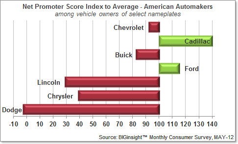 Auto NPS Index - USA