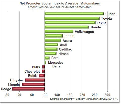 Auto NPS Index - Overall