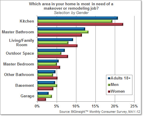 Which area in your home is most in need of a makeover or remodeling job?