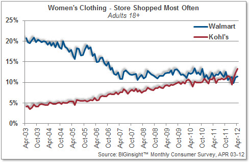 Women's Clothing - Kohl's v. Walmart
