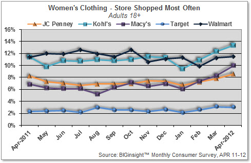 Women's Clothing - Store Shopped Most Often (Top 5)