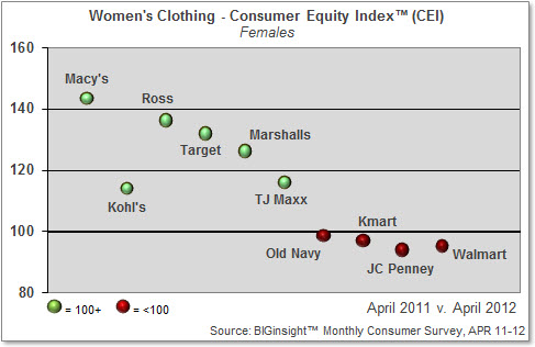 Women's Clothing - Consumer Equity Index (Female Shoppers)