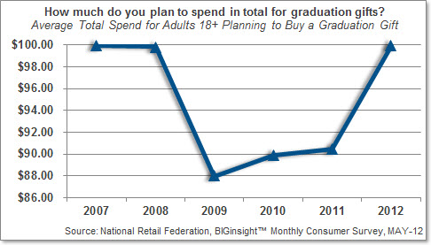 Average Total Spend for Graduation Gifts