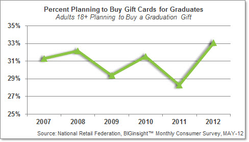 Percent Planning to Buy Gift Cards for Graduates