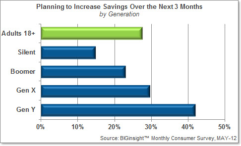 Planning to Increase Savings Over the Next 3 Months