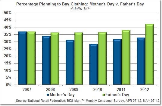 Percentage Planning to Buy Clothing: Mother's Day v. Father's Day
