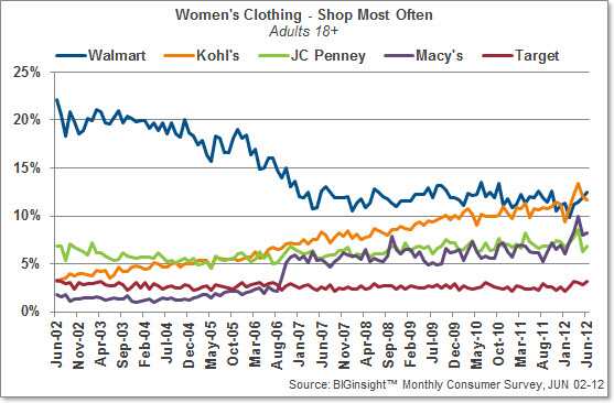 Women's Clothing - Shop at Most Often
