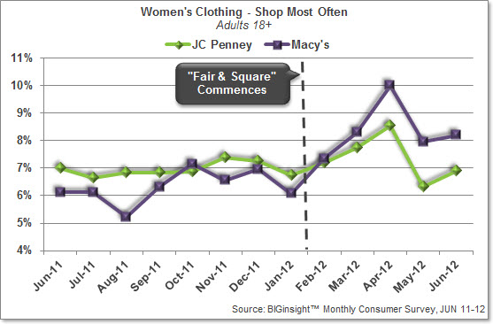 Women's Clothing - JC Penney / Macy's Snapshot