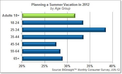 Planning a Summer Vacation in 2012 (by Age Group)