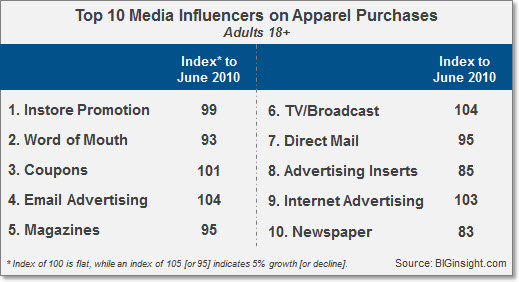 Top 10 Media Influencers on Apparel Purchases